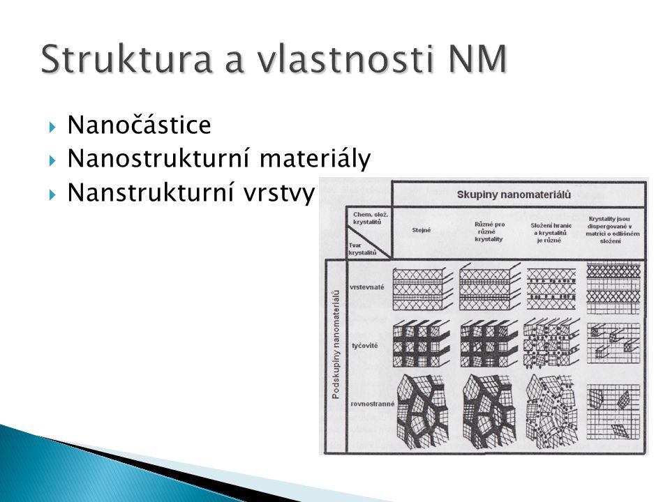  Nanočástice  Nanostrukturní materiály  Nanstrukturní vrstvy