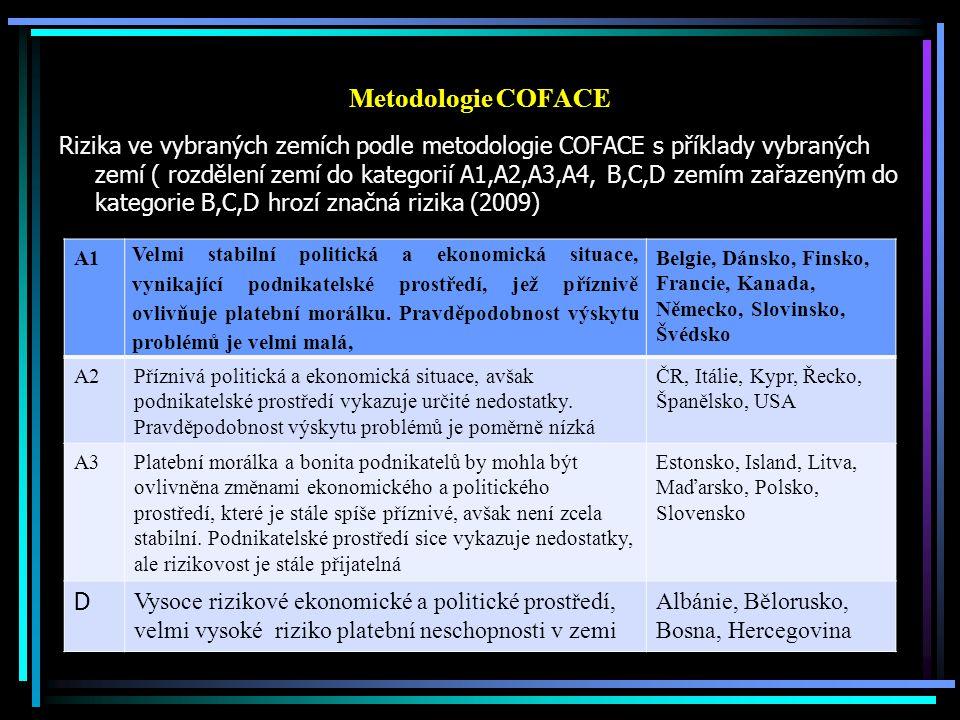 Metodologie COFACE Rizika ve vybraných zemích podle metodologie COFACE s příklady vybraných zemí ( rozdělení zemí do kategorií A1,A2,A3,A4, B,C,D zemí
