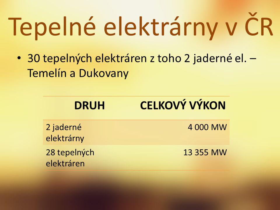 30 tepelných elektráren z toho 2 jaderné el. – Temelín a Dukovany Tepelné elektrárny v ČR DRUHCELKOVÝ VÝKON 2 jaderné elektrárny 4 000 MW 28 tepelných