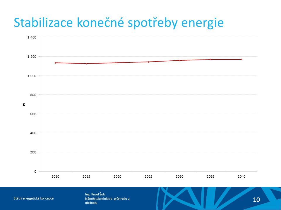 Ing. Pavel Šolc Náměstek ministra průmyslu a obchodu Státní energetická koncepce 10 Stabilizace konečné spotřeby energie