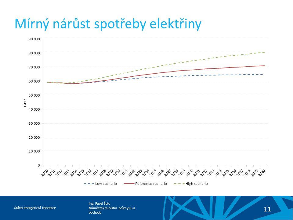 Ing. Pavel Šolc Náměstek ministra průmyslu a obchodu Státní energetická koncepce 11 Mírný nárůst spotřeby elektřiny