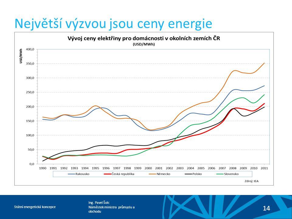 Ing. Pavel Šolc Náměstek ministra průmyslu a obchodu Státní energetická koncepce 14 Největší výzvou jsou ceny energie