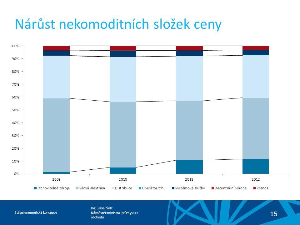 Ing. Pavel Šolc Náměstek ministra průmyslu a obchodu Státní energetická koncepce 15 Nárůst nekomoditních složek ceny