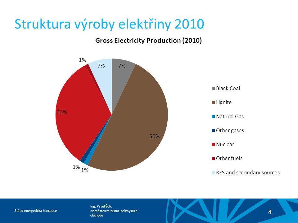 Ing. Pavel Šolc Náměstek ministra průmyslu a obchodu Státní energetická koncepce 4 Struktura výroby elektřiny 2010