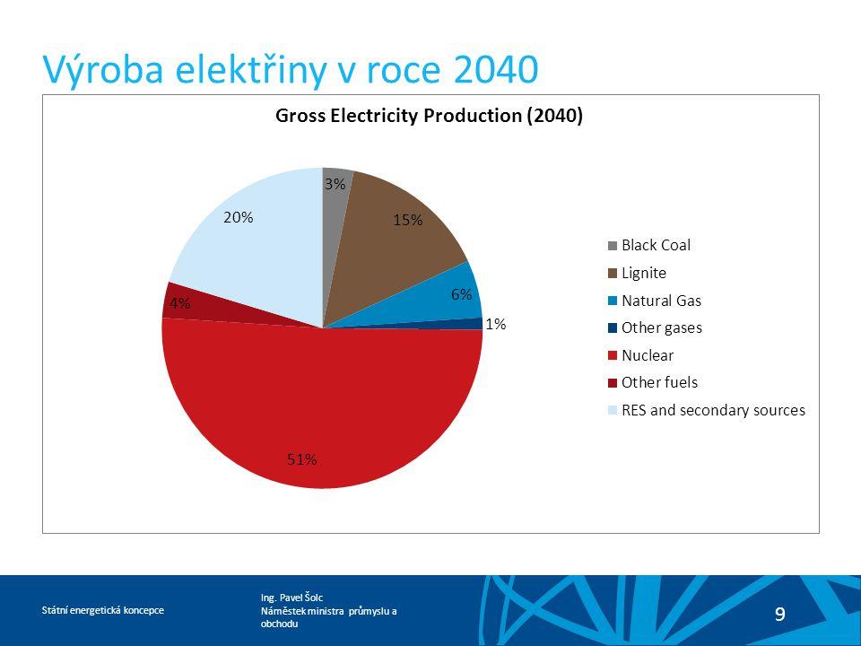 Ing. Pavel Šolc Náměstek ministra průmyslu a obchodu Státní energetická koncepce 9 Výroba elektřiny v roce 2040