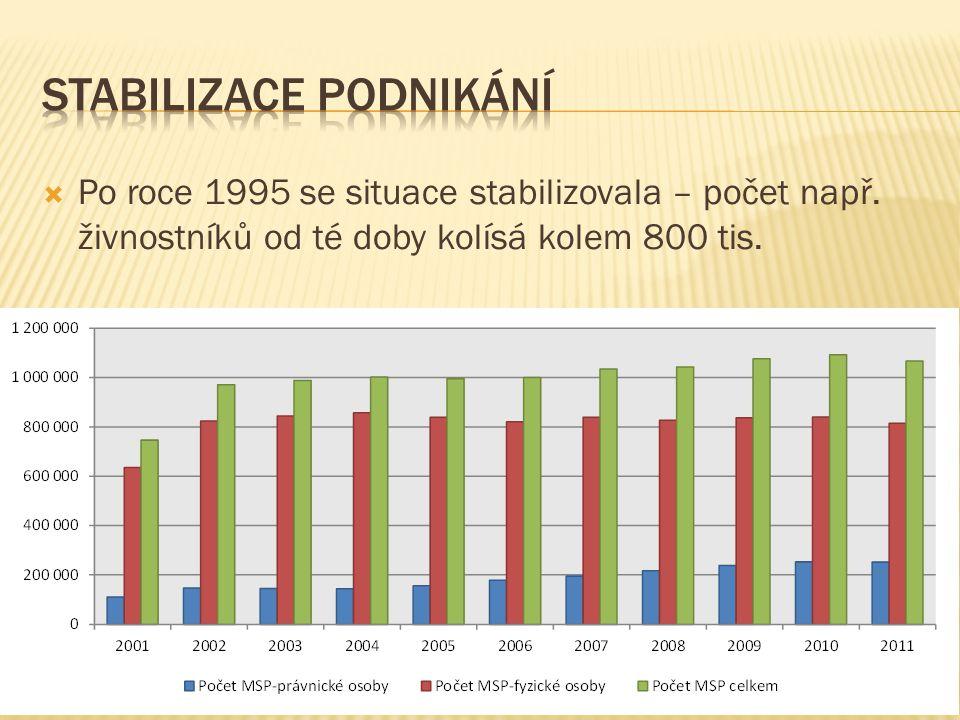  Po roce 1995 se situace stabilizovala – počet např. živnostníků od té doby kolísá kolem 800 tis.