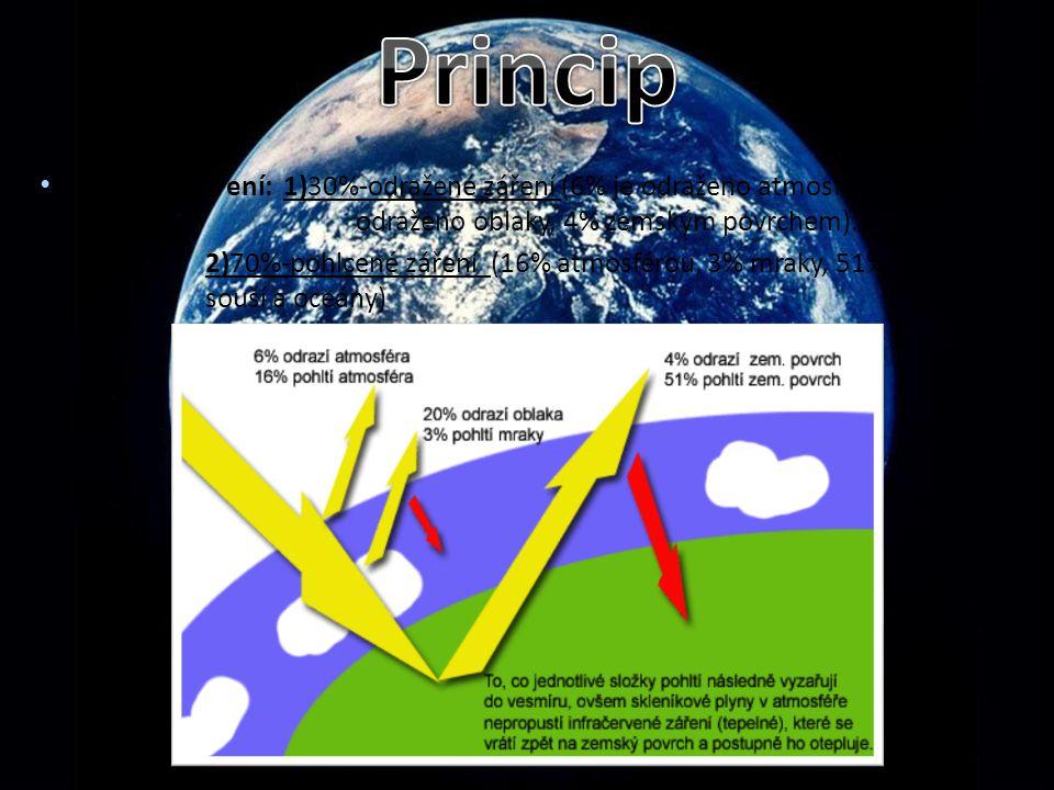 Sluneční záření: 1)30%-odražené záření (6% je odraženo atmosférou, 20% odraženo oblaky, 4% zemským povrchem). 2)70%-pohlcené záření (16% atmosférou, 3