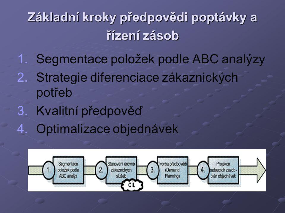 Základní kroky předpovědi poptávky a řízení zásob 1. 1.Segmentace položek podle ABC analýzy 2. 2.Strategie diferenciace zákaznických potřeb 3. 3.Kvali