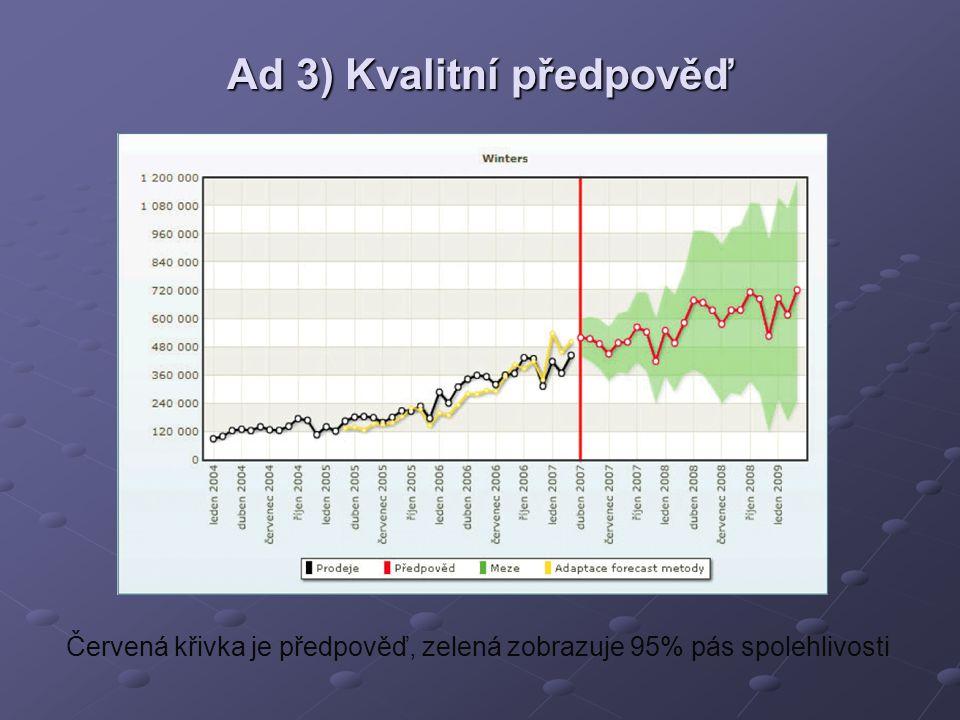 Ad 3) Kvalitní předpověď Červená křivka je předpověď, zelená zobrazuje 95% pás spolehlivosti