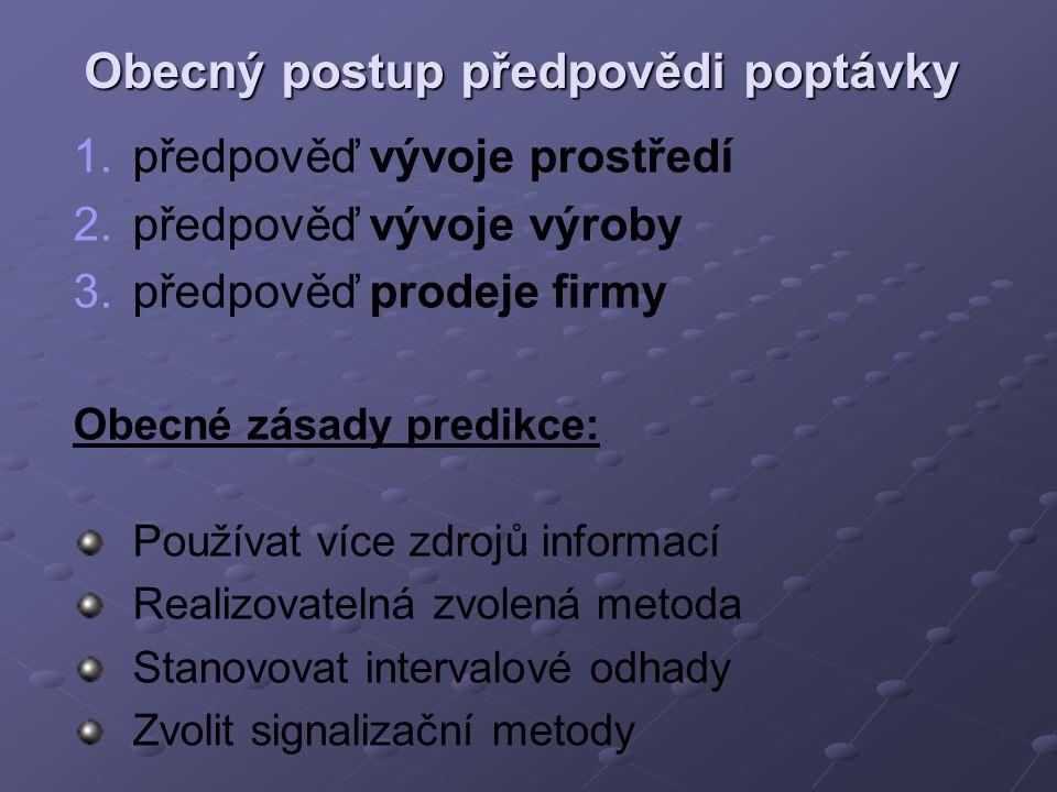 Obecný postup předpovědi poptávky 1. 1.předpověď vývoje prostředí 2. 2.předpověď vývoje výroby 3. 3.předpověď prodeje firmy Obecné zásady predikce: Po