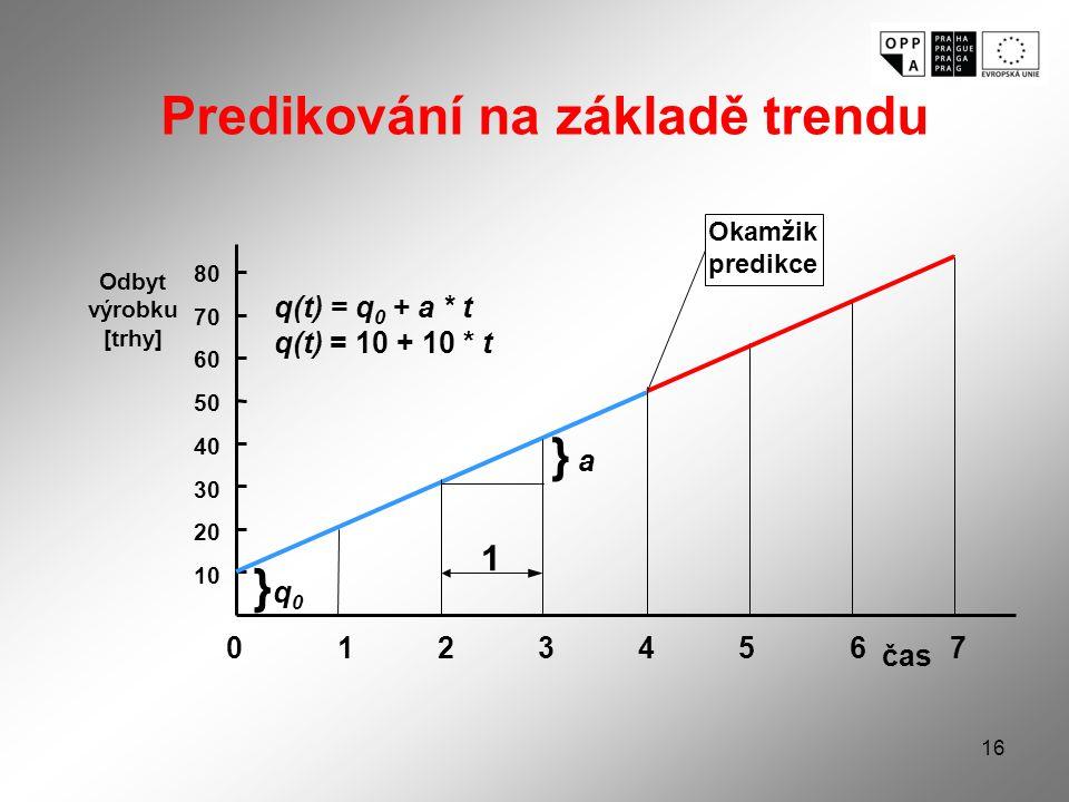 16 Odbyt výrobku [trhy] 80 70 60 50 40 30 20 10 0123456701234567 }q0}q0 1 } a q(t) = q 0 + a * t q(t) = 10 + 10 * t Okamžik predikce čas Predikování na základě trendu
