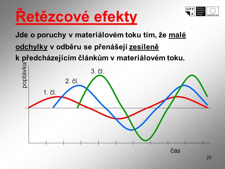 20 Řetězcové efekty Jde o poruchy v materiálovém toku tím, že malé odchylky v odběru se přenášejí zesíleně k předcházejícím článkům v materiálovém toku.