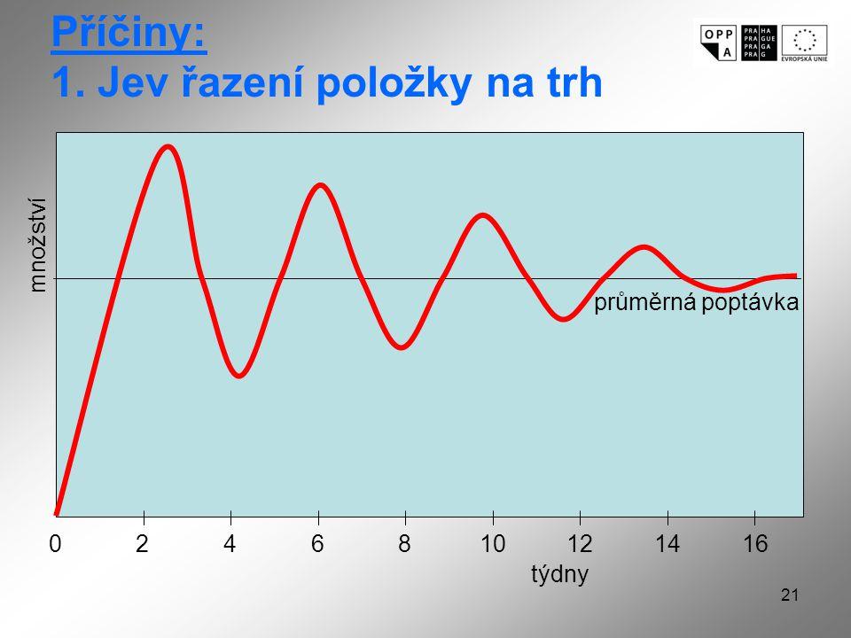 21 množství průměrná poptávka týdny 0246810121614 Příčiny: 1. Jev řazení položky na trh