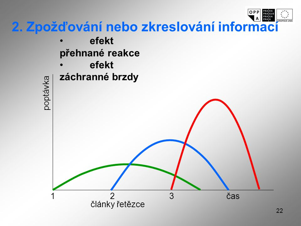 22 poptávka čas 123 články řetězce 2.