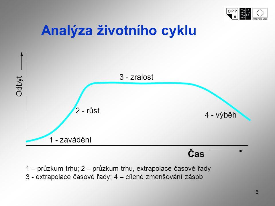 5 1 - zavádění 2 - růst 3 - zralost 4 - výběh Odbyt Čas Analýza životního cyklu 1 – průzkum trhu; 2 – průzkum trhu, extrapolace časové řady 3 - extrapolace časové řady; 4 – cílené zmenšování zásob