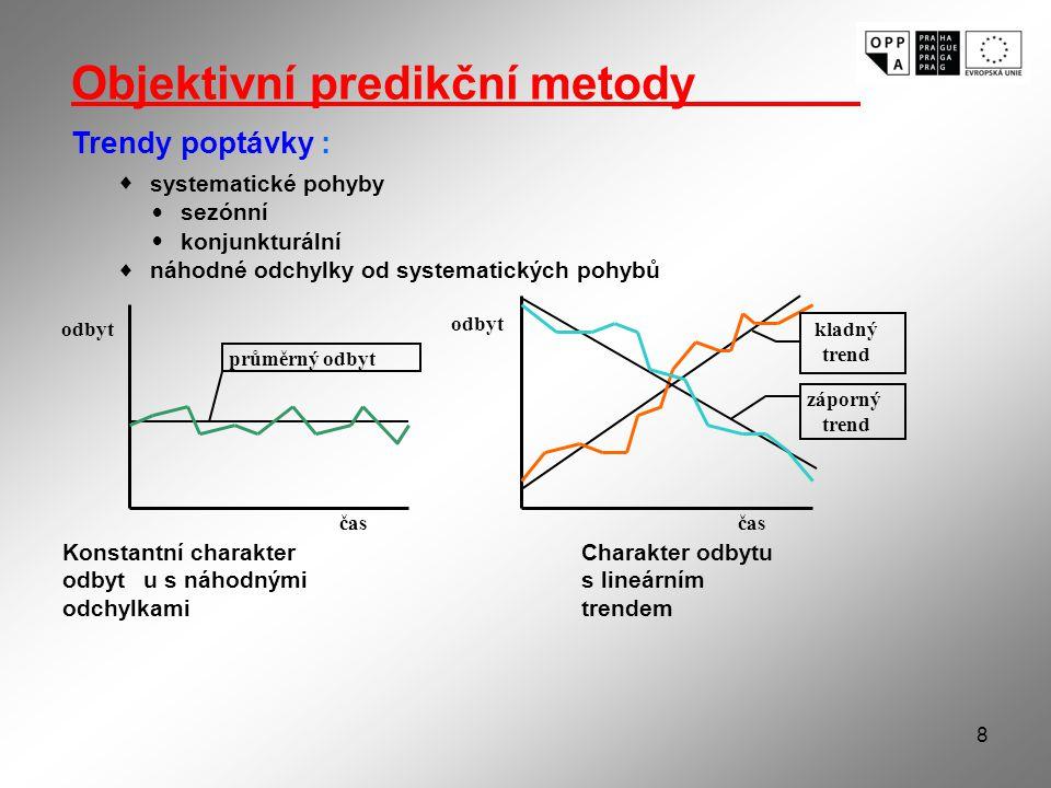 8 Objektivní predikční metody Trendy poptávky:  systematické pohyby  sezónní  konjunkturální  náhodné odchylky od systematických pohybů odbyt kladný trend záporný trend průměrný odbyt čas Konstantní charakter odbytu s náhodnými odchylkami Charakter odbytu s lineárním trendem