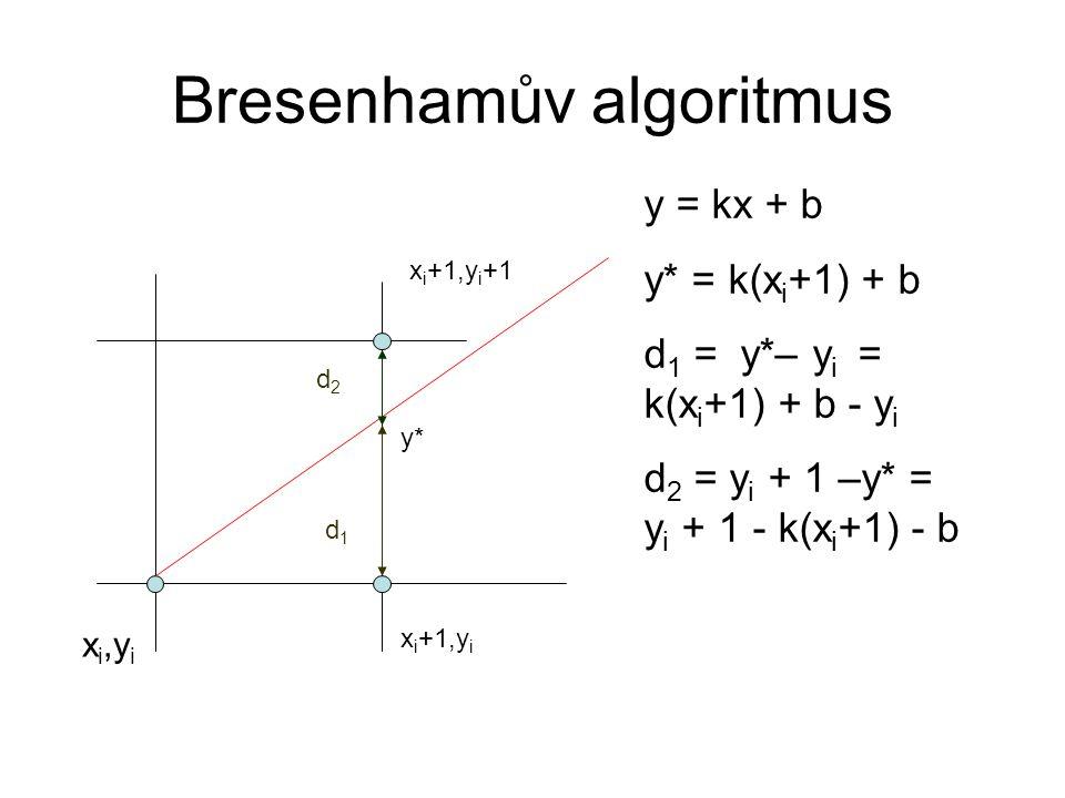 Bresenhamův algoritmus x i,y i x i +1,y i x i +1,y i +1 d2d2 d1d1 Δd = d 1 – d 2 = 2k(x i +1) – 2y i +2b -1 Pro Δd kladné použiji bod y i +1 Pro Δd záporné použiji bod y i y*