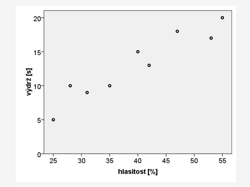 Hrátky s prediktory Prediktory lze do modelu vložit všechny najednou, jednotlivě, nebo po skupinkách Porovnáváme tak vlastně mnoho modelů lišících se zahrnutými prediktory.