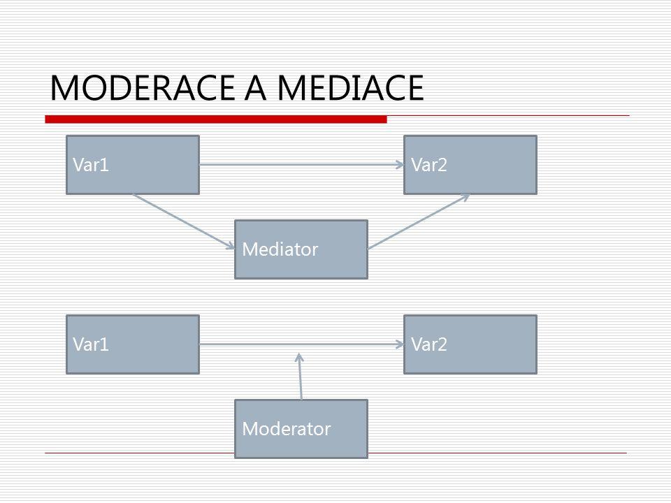 MODERACE A MEDIACE Var1Var2 Mediator Var1Var2 Moderator