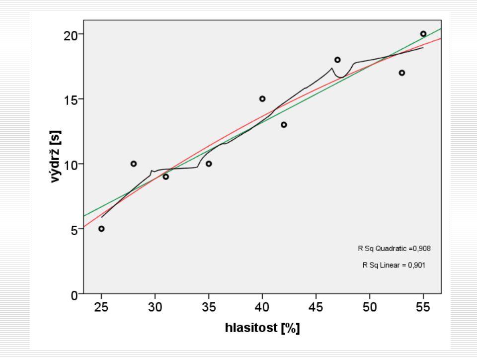 Moderace  Liší se vliv X na Y např. pro muže a ženy?