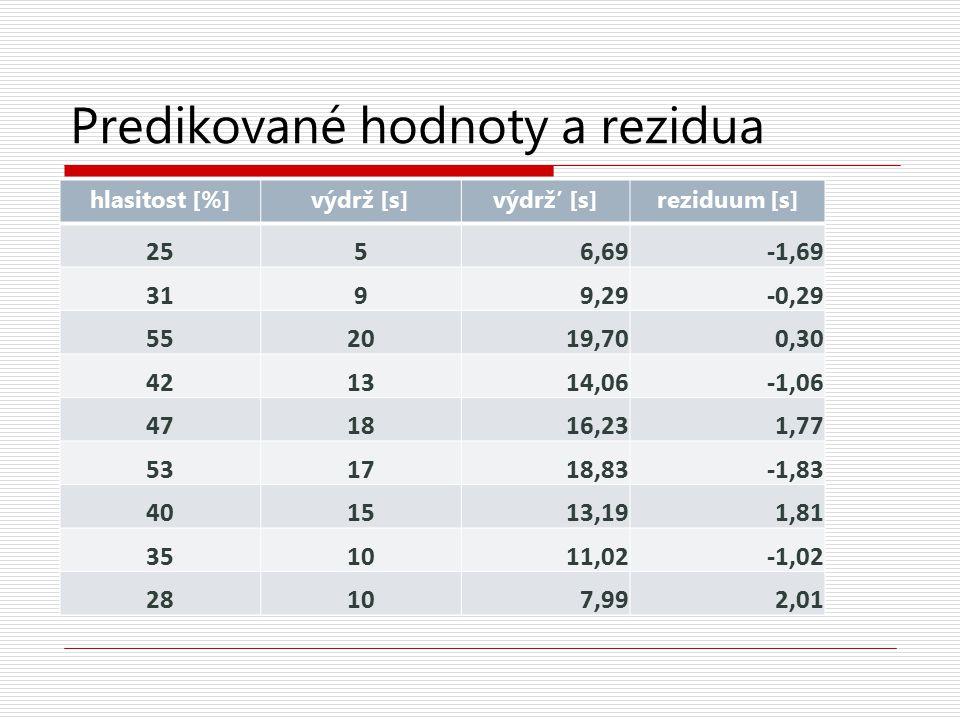 Predikované hodnoty a rezidua hlasitost [%]výdrž [s]výdrž' [s]reziduum [s] 2556,69-1,69 3199,29-0,29 552019,700,30 421314,06-1,06 471816,231,77 531718