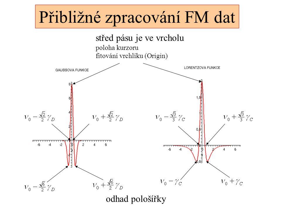 Přibližné zpracování FM dat střed pásu je ve vrcholu poloha kurzoru fitování vrchlíku (Origin) odhad pološířky
