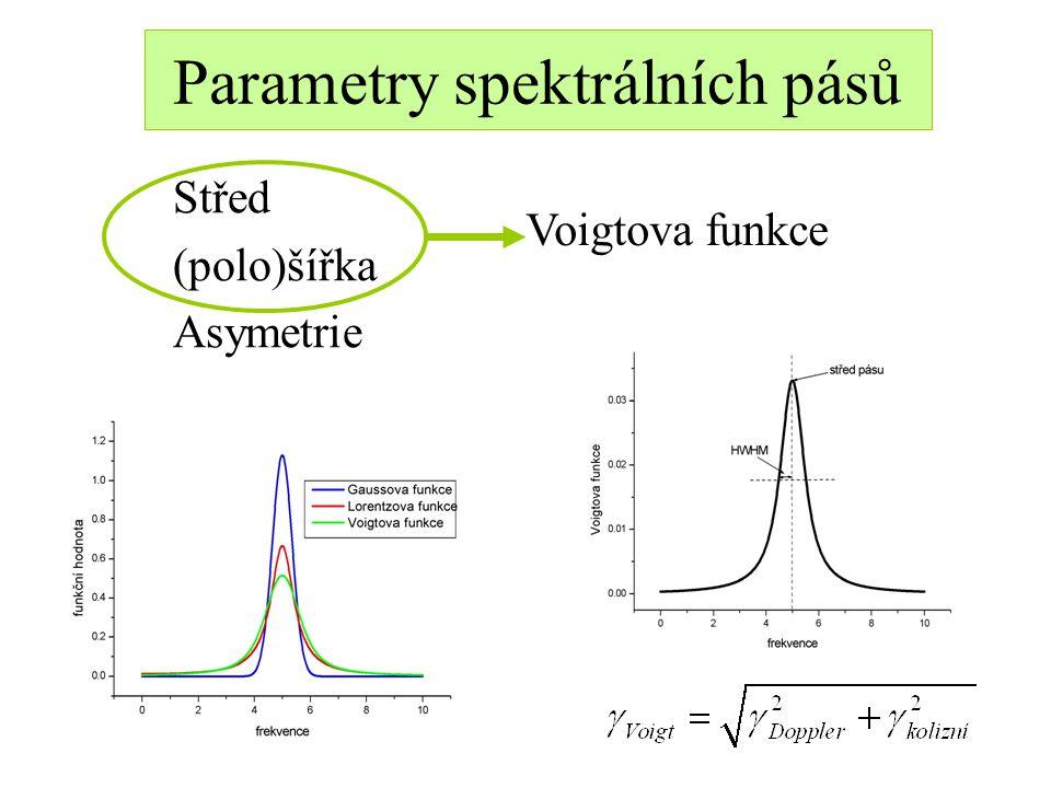 Parametry spektrálních pásů Střed (polo)šířka Asymetrie Voigtova funkce