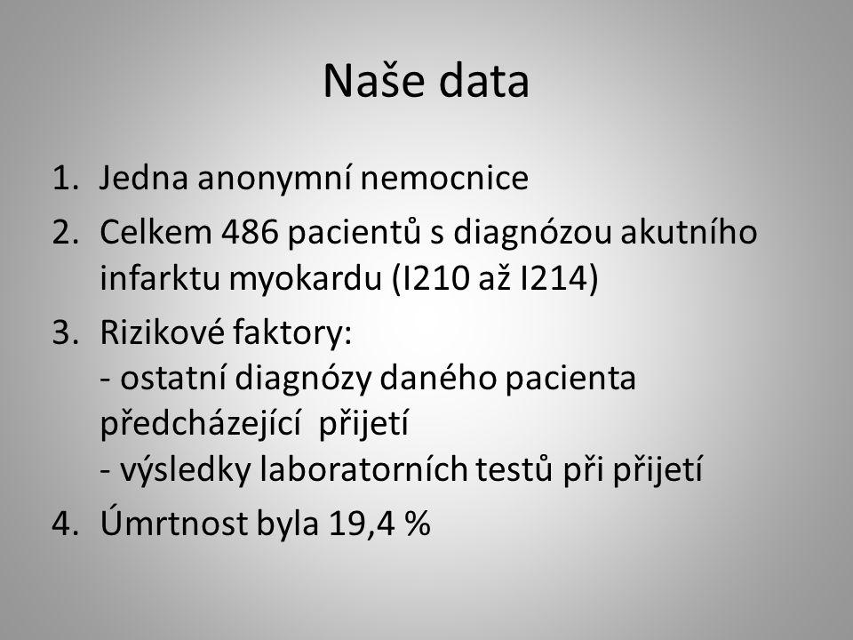 Naše data 1.Jedna anonymní nemocnice 2.Celkem 486 pacientů s diagnózou akutního infarktu myokardu (I210 až I214) 3.Rizikové faktory: - ostatní diagnózy daného pacienta předcházející přijetí - výsledky laboratorních testů při přijetí 4.Úmrtnost byla 19,4 %
