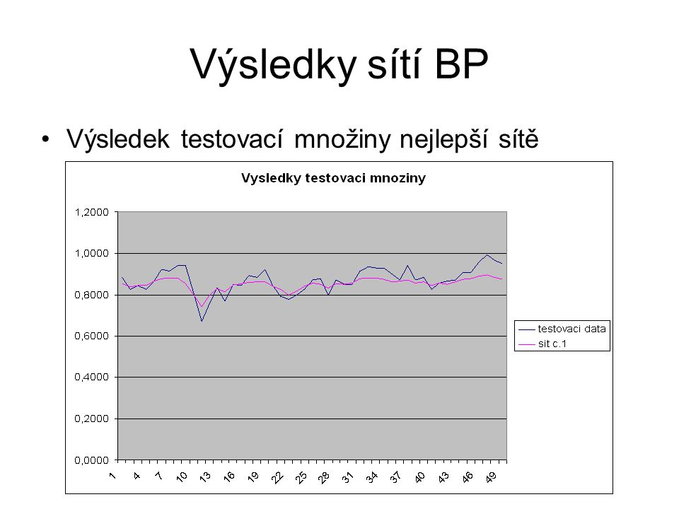 Výsledky sítí BP Výsledek testovací množiny nejlepší sítě