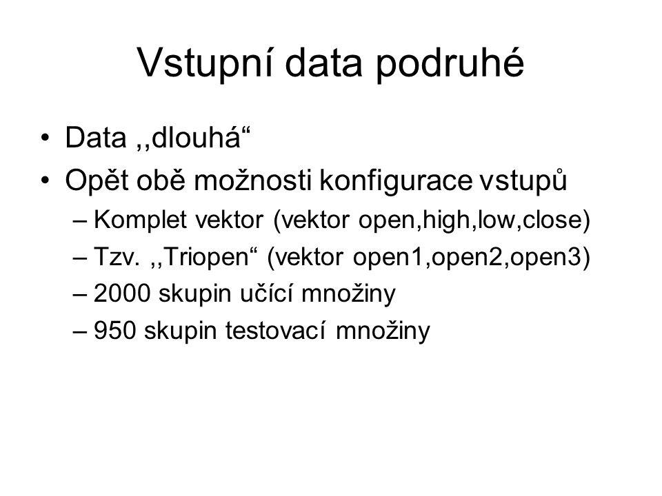 Vstupní data podruhé Data,,dlouhá Opět obě možnosti konfigurace vstupů –Komplet vektor (vektor open,high,low,close) –Tzv.,,Triopen (vektor open1,open2,open3) –2000 skupin učící množiny –950 skupin testovací množiny