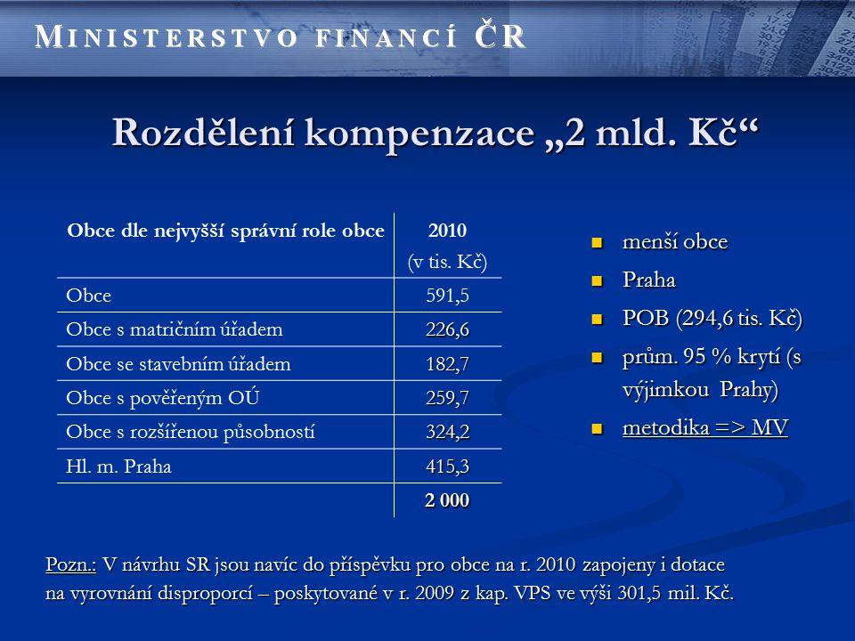 """Rozdělení kompenzace """"2 mld.Kč Obce dle nejvyšší správní role obce2010 (v tis."""