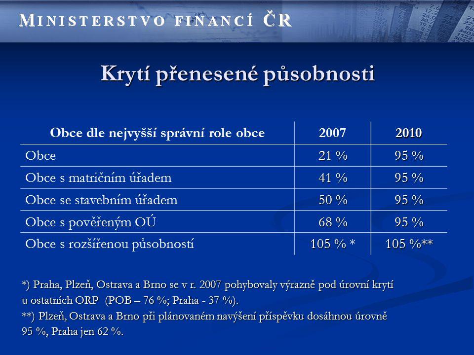 Krytí přenesené působnosti Obce dle nejvyšší správní role obce20072010 Obce 21 % 95 % Obce s matričním úřadem 41 % 95 % Obce se stavebním úřadem 50 % 95 % Obce s pověřeným OÚ 68 % 95 % Obce s rozšířenou působností 105 % 105 % * 105 %** *) Praha, Plzeň, Ostrava a Brno se v r.