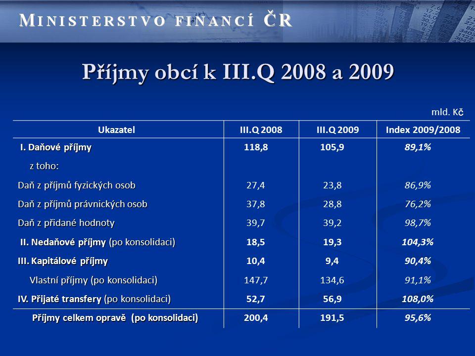 Příjmy obcí k III.Q 2008 a 2009 mld. K č Ukazatel III.Q 2008III.Q 2009Index 2009/2008 I. Daňové příjmy I. Daňové příjmy118,8105,989,1% z toho: z toho: