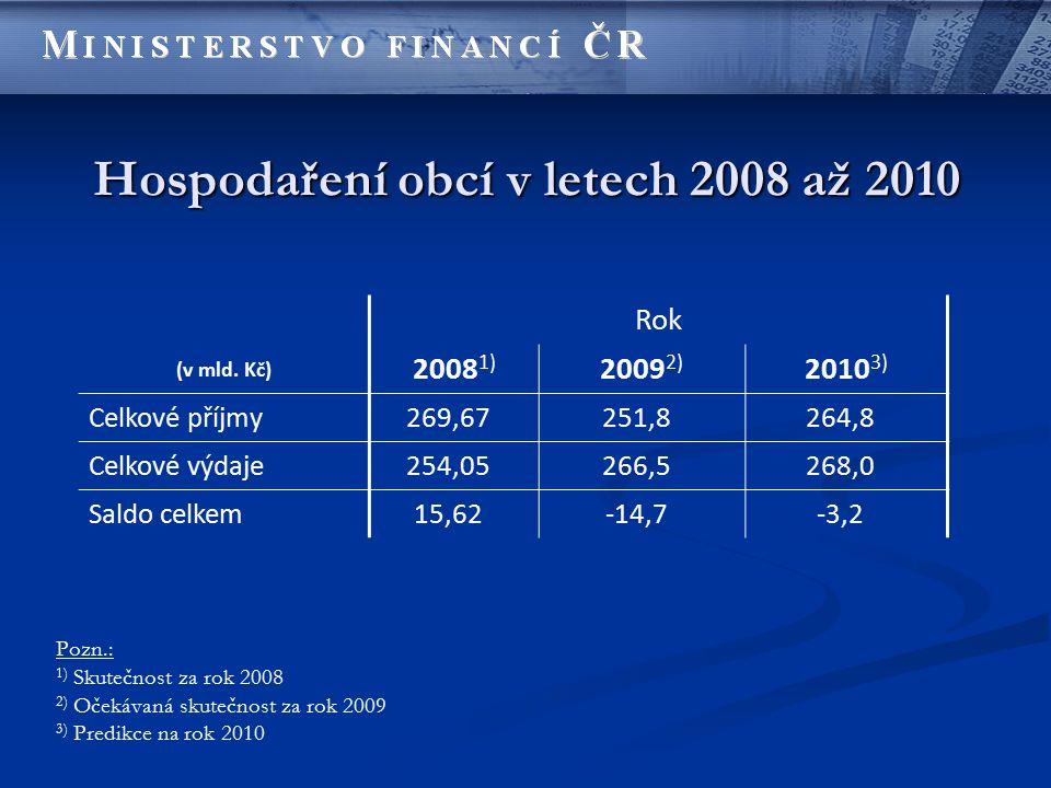 Hospodaření obcí v letech 2008 až 2010 Rok (v mld. Kč) 2008 1) 2009 2) 2010 3) Celkové příjmy269,67251,8264,8 Celkové výdaje254,05266,5268,0 Saldo cel
