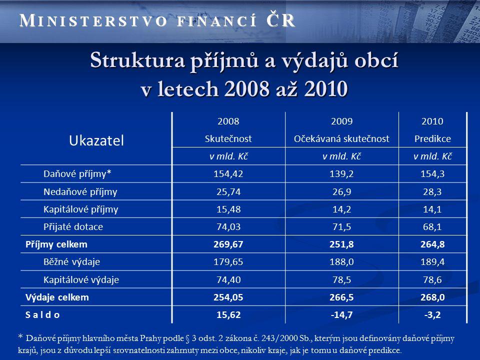 Struktura příjmů a výdajů obcí v letech 2008 až 2010 Ukazatel 200820092010 SkutečnostOčekávaná skutečnostPredikce v mld. Kč Daňové příjmy*154,42139,21