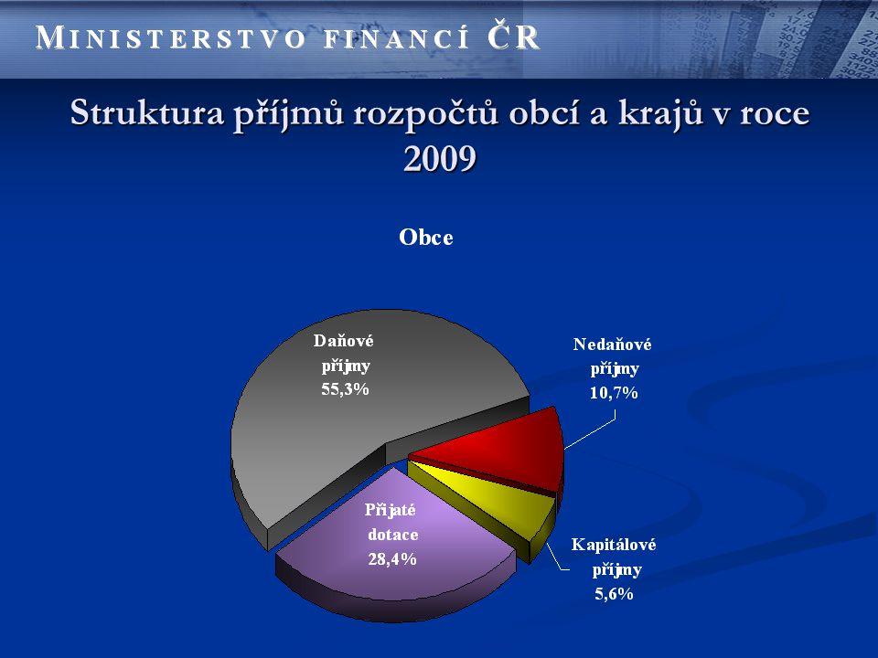 Daňový příjem Očekávaná skutečnost r.2009 Predikce na r.