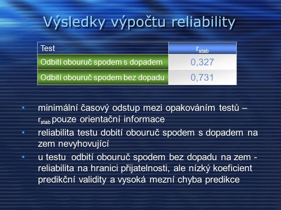 Výsledky výpočtu reliability Testr stab Odbití obouruč spodem s dopadem 0,327 Odbití obouruč spodem bez dopadu 0,731 minimální časový odstup mezi opakováním testů – r stab pouze orientační informace reliabilita testu dobití obouruč spodem s dopadem na zem nevyhovující u testu odbití obouruč spodem bez dopadu na zem - reliabilita na hranici přijatelnosti, ale nízký koeficient predikční validity a vysoká mezní chyba predikce