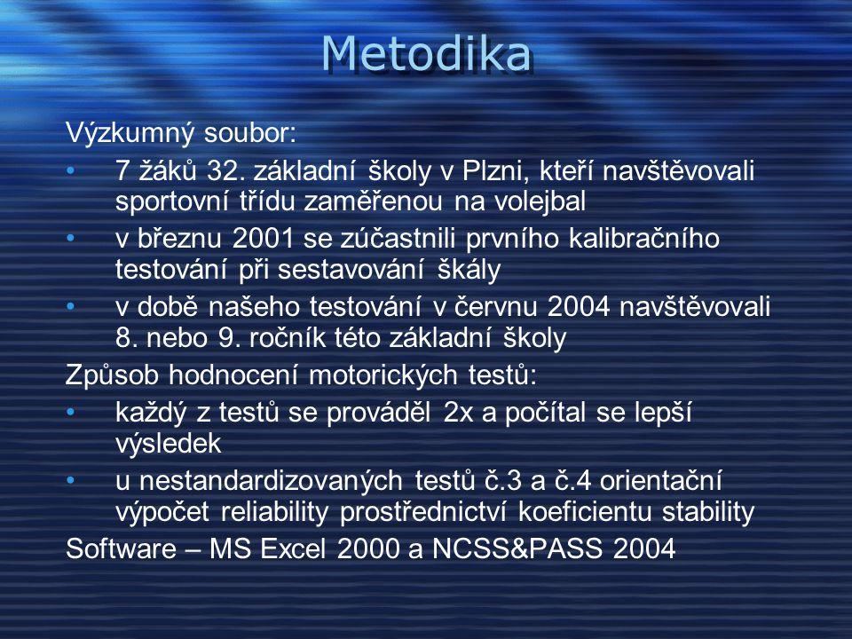 Metodika Výzkumný soubor: 7 žáků 32.