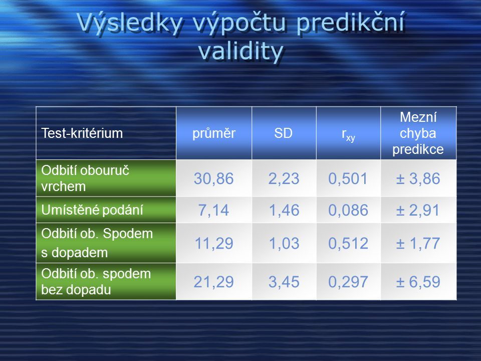 Výsledky nejvyšší koeficienty predikční validity můžeme vidět u testu odbití obouruč vrchem (r xy = 0,501) a testu odbití obouruč spodem s dopadem na zem (r xy = 0,512) mezní chyba predikce je ale vzhledem k průměrnému výkonu u obou testů příliš vysoká u testů umístěného podání a odbití obouruč spodem bez dopadu na zem je koeficient predikční validity nízký a mezní chyba predikce vzhledem k průměrnému výkonu vysoká - odhad výkonů značně nepřesný