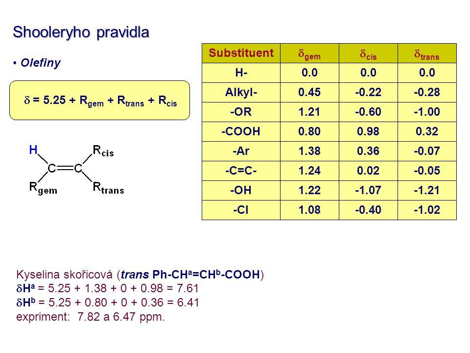 Shooleryho pravidla Olefiny Kyselina skořicová (trans Ph-CH a =CH b -COOH)  H a = 5.25 + 1.38 + 0 + 0.98 = 7.61  H b = 5.25 + 0.80 + 0 + 0.36 = 6.41