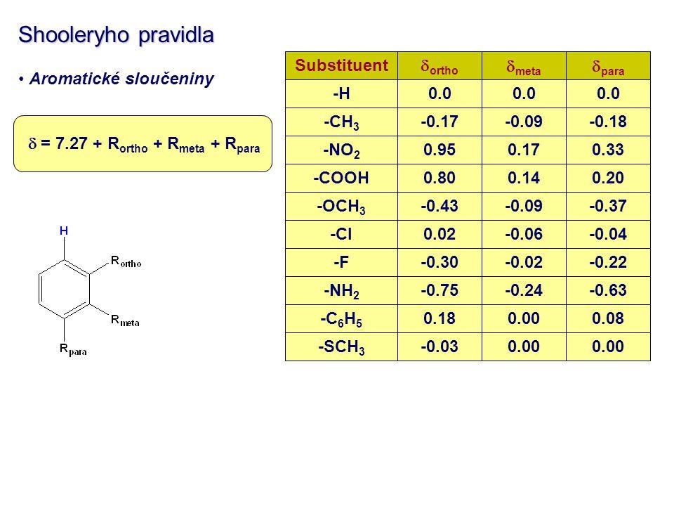 Shooleryho pravidla Aromatické sloučeniny  = 7.27 + R ortho + R meta + R para Substituent  ortho -H0.0 -CH 3 -0.17 -NO 2 0.95 -OCH 3 -0.43 -Cl0.02 -