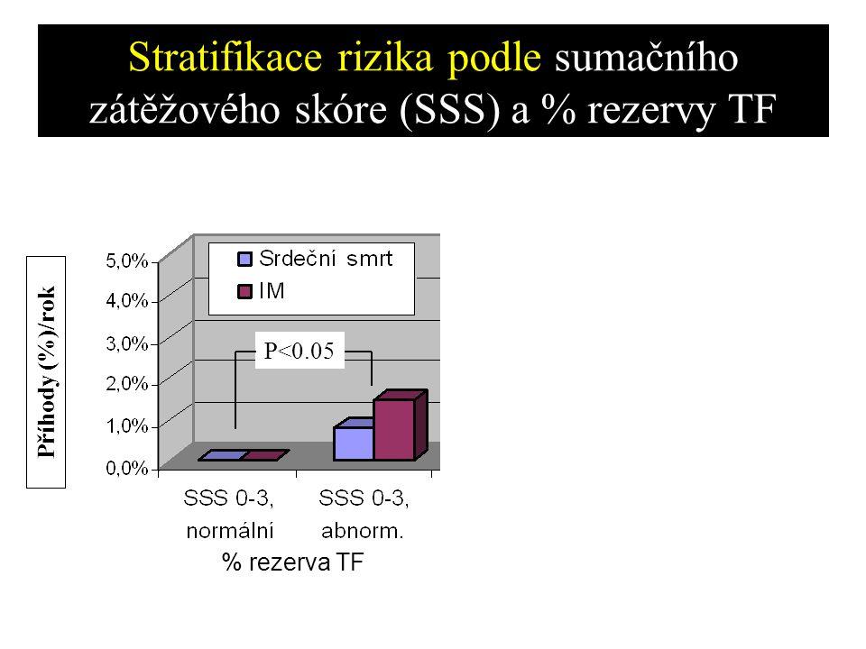 P<0.05 Stratifikace rizika podle sumačního zátěžového skóre (SSS) a % rezervy TF % rezerva TF