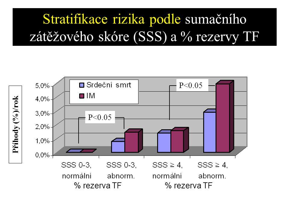 Příhody (%)/rok P<0.05 Stratifikace rizika podle sumačního zátěžového skóre (SSS) a % rezervy TF % rezerva TF
