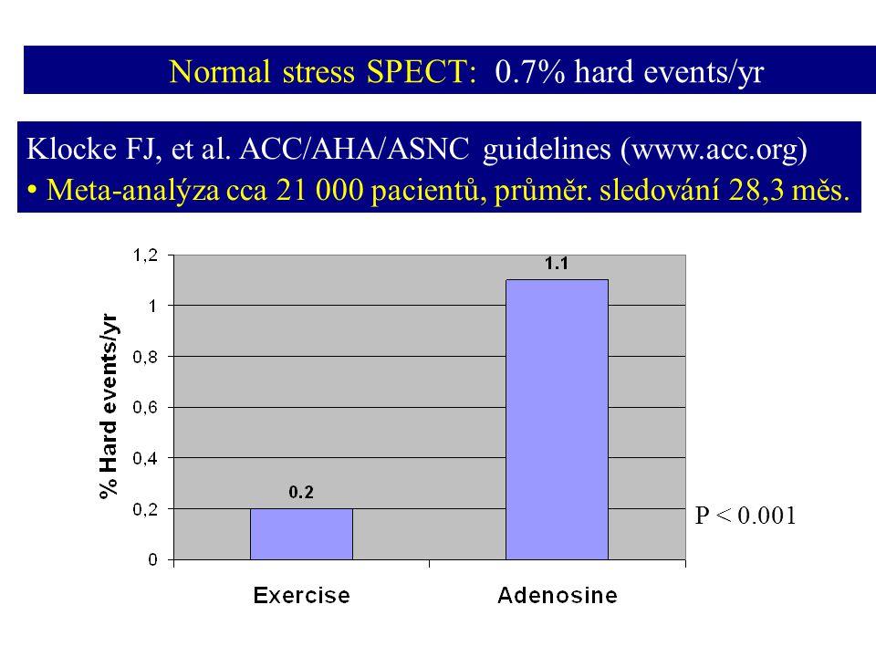 Identifikace vysoce rizikových patientů Postižení více povodí (multivessel desease) Rozsáhlý reverzibilní nebo fixní defekt Sumační zátěžové skóre (SSS) > 8 Sumační rozdílové skóre (SDS) > 7 CT - vysoké koronární kalciové skóre Abnormální průběh zátěže s chronotropní inkompetencí Tranzientní ischemická dilatace (TID poměr > 1.17) Pozátěžové zhoršení EF > 5 % Pozátěžová EF 70 mL Jakákoliv reverzibilní porucha perfuze u ženy s DM Perfuzní změny Neperfuzní změny