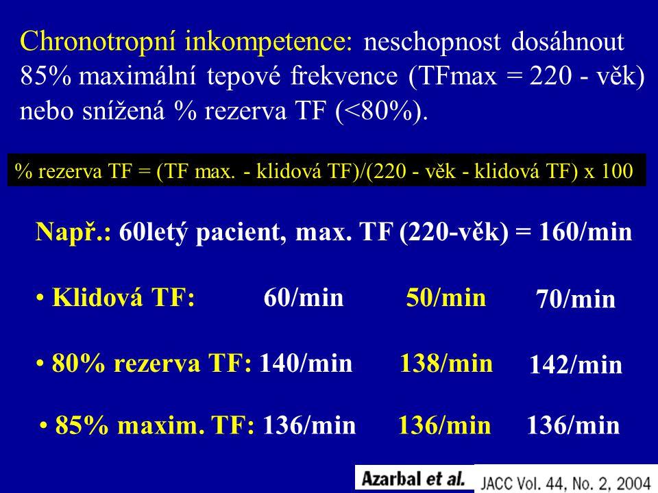 % rezerva TF = (TF max. - klidová TF)/(220 - věk - klidová TF) x 100 Chronotropní inkompetence: neschopnost dosáhnout 85% maximální tepové frekvence (
