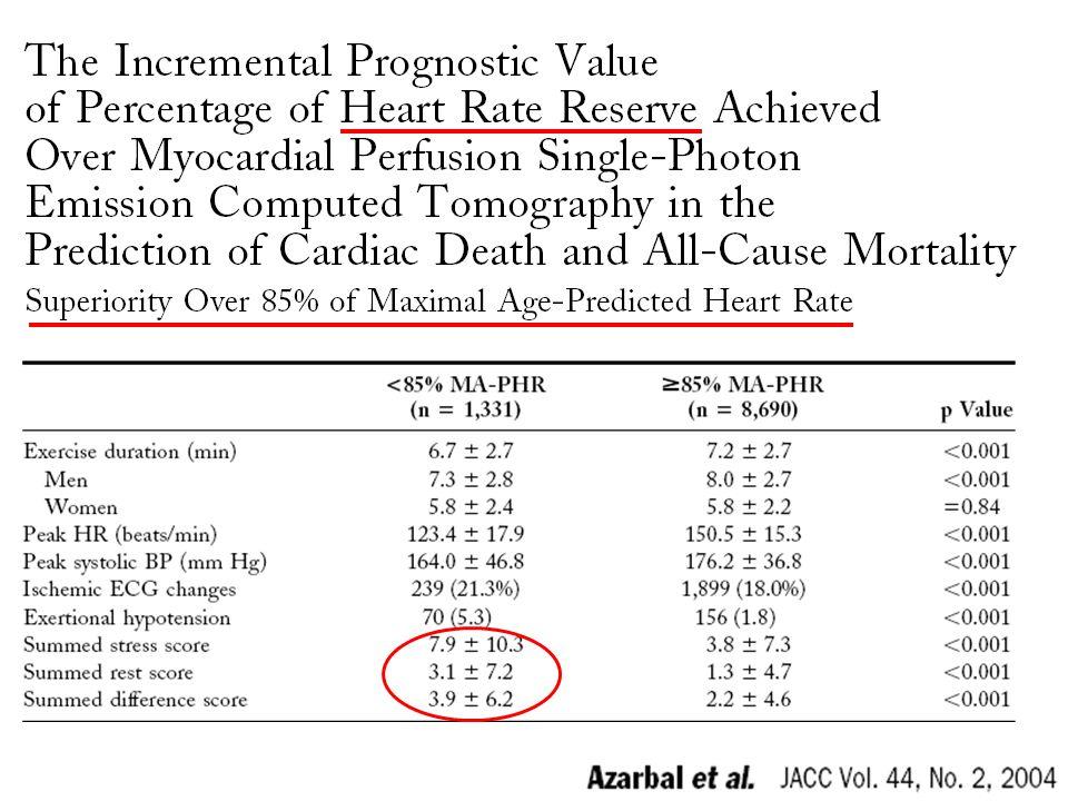 CD – Cardiac Death, MPS – Myocardial Perfusion SPECT HR-R – Heart Rate Reserve