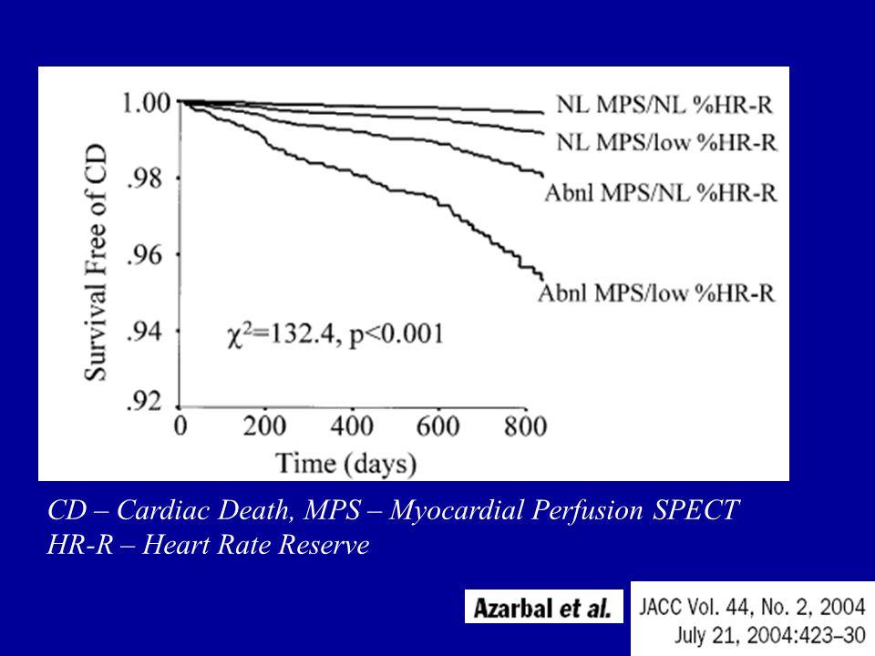Cíl Cílem naší práce bylo posoudit přínos stanovení % rezervy TF při zátěžovém SPECT vyšetření myokardu pro predikci náhlé srdeční smrti nebo IM 739 pacientů (498 mužů a 241 žen) Průměrný věk 61±11 let 140 po IM, 222 po koronární revaskularizaci, 229 s diabetem) Soubor pacientů