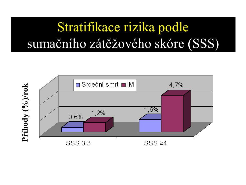 Stratifikace rizika podle sumačního zátěžového skóre (SSS) Příhody (%)/rok