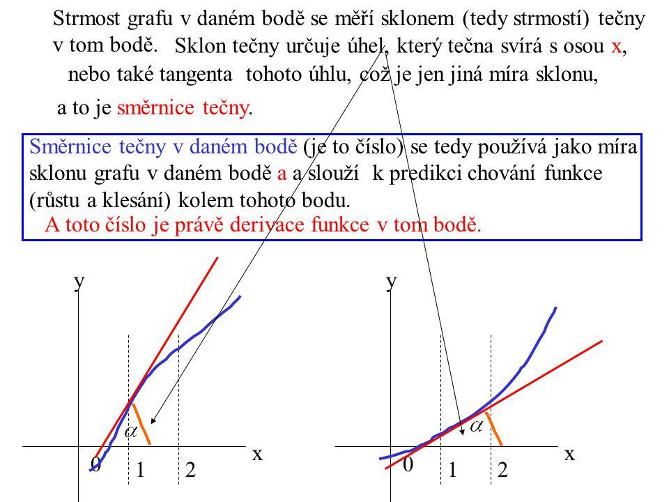 Strmost grafu v daném bodě se měří sklonem (tedy strmostí) tečny v tom bodě.