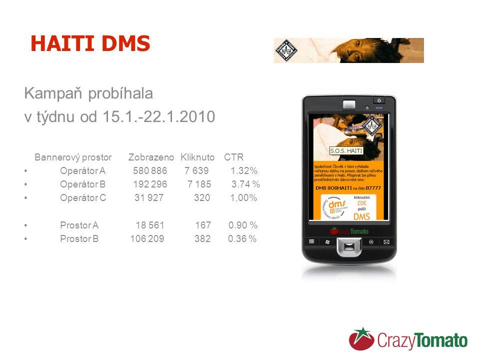 HAITI DMS Kampaň probíhala v týdnu od 15.1.-22.1.2010 Bannerový prostor Zobrazeno Kliknuto CTR Operátor A 580 886 7 6391.32% Operátor B 192 296 7 185 3.74 % Operátor C 31 927 320 1,00% Prostor A 18 561 167 0.90 % Prostor B 106 209 382 0.36 %